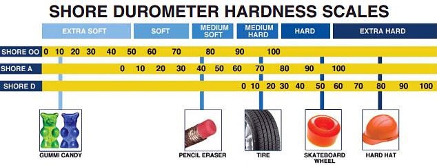 Tabelle propriet fisiche di materiali solidi vari